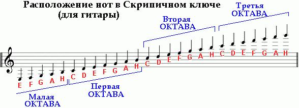 диапазон косорукой гитары.